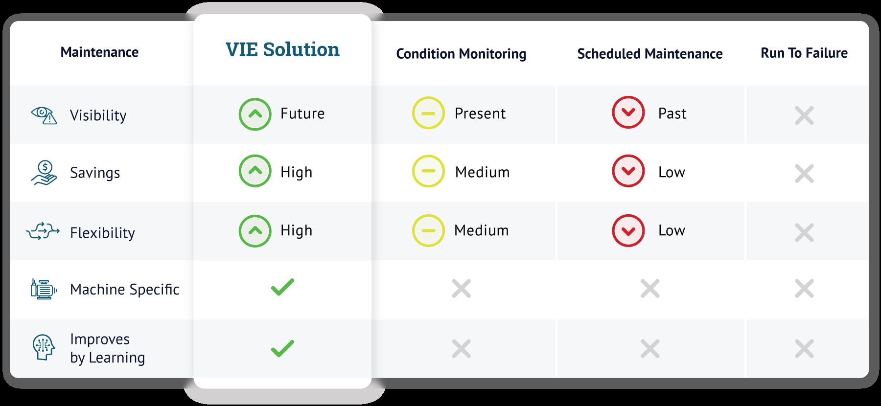 Vie Technologies Feature Comparison Chart